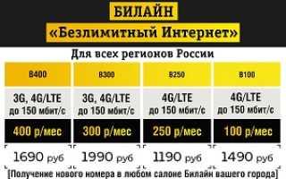 Тариф бомба 250 мегафон