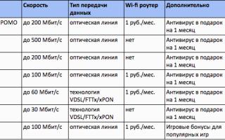 Ростелеком официальный сайт тарифы интернет