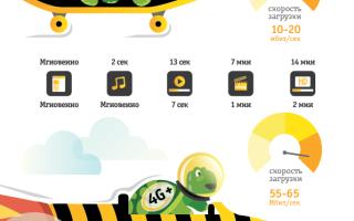 4g поколение сотовой связи