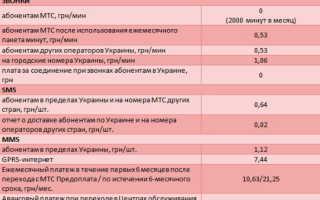 Тариф супер мтс 100 рублей в месяц