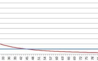 Мощность антенны сотовой связи